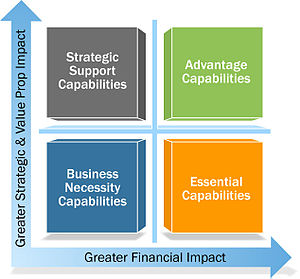 Capabilities value contribution to strategy