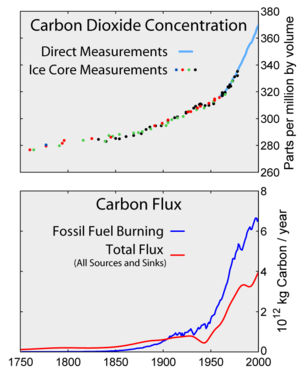 Top: Increasing atmospheric carbon dioxide lev...